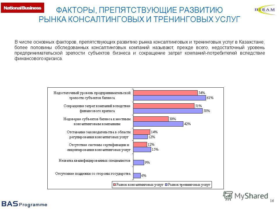 16 ФАКТОРЫ, ПРЕПЯТСТВУЮЩИЕ РАЗВИТИЮ РЫНКА КОНСАЛТИНГОВЫХ И ТРЕНИНГОВЫХ УСЛУГ В числе основных факторов, препятствующих развитию рынка консалтинговых и тренинговых услуг в Казахстане, более половины обследованных консалтинговых компаний называют, преж