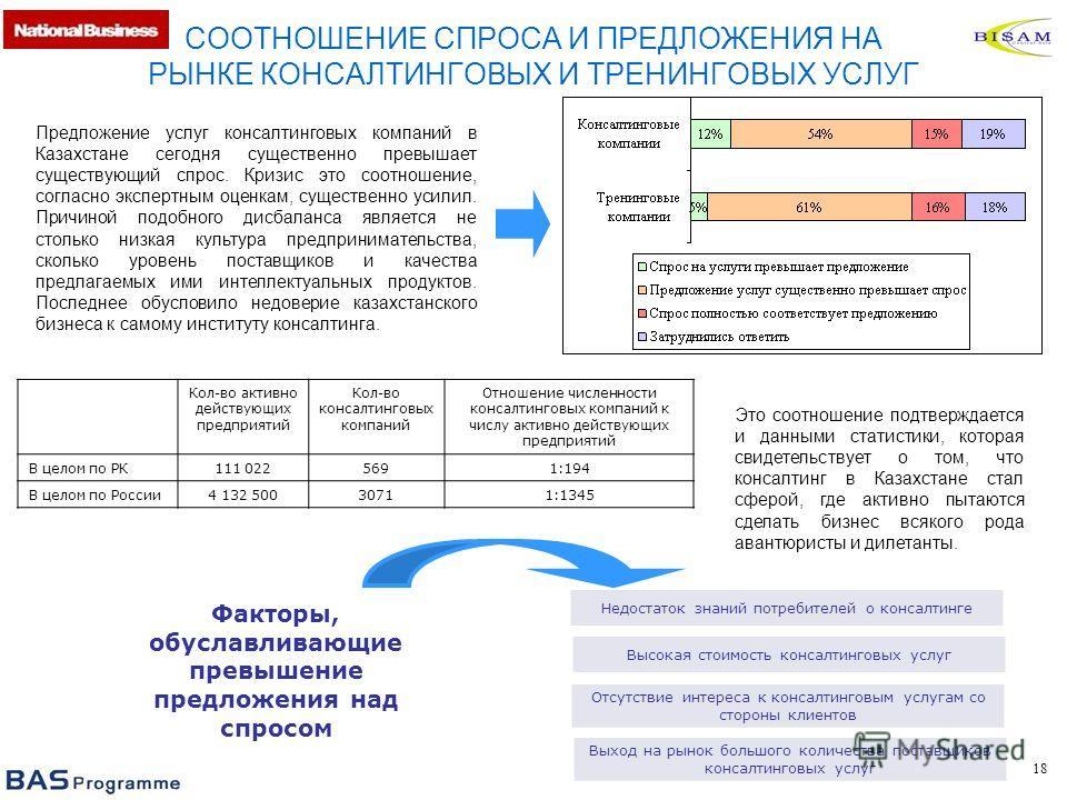 18 СООТНОШЕНИЕ СПРОСА И ПРЕДЛОЖЕНИЯ НА РЫНКЕ КОНСАЛТИНГОВЫХ И ТРЕНИНГОВЫХ УСЛУГ Предложение услуг консалтинговых компаний в Казахстане сегодня существенно превышает существующий спрос. Кризис это соотношение, согласно экспертным оценкам, существенно