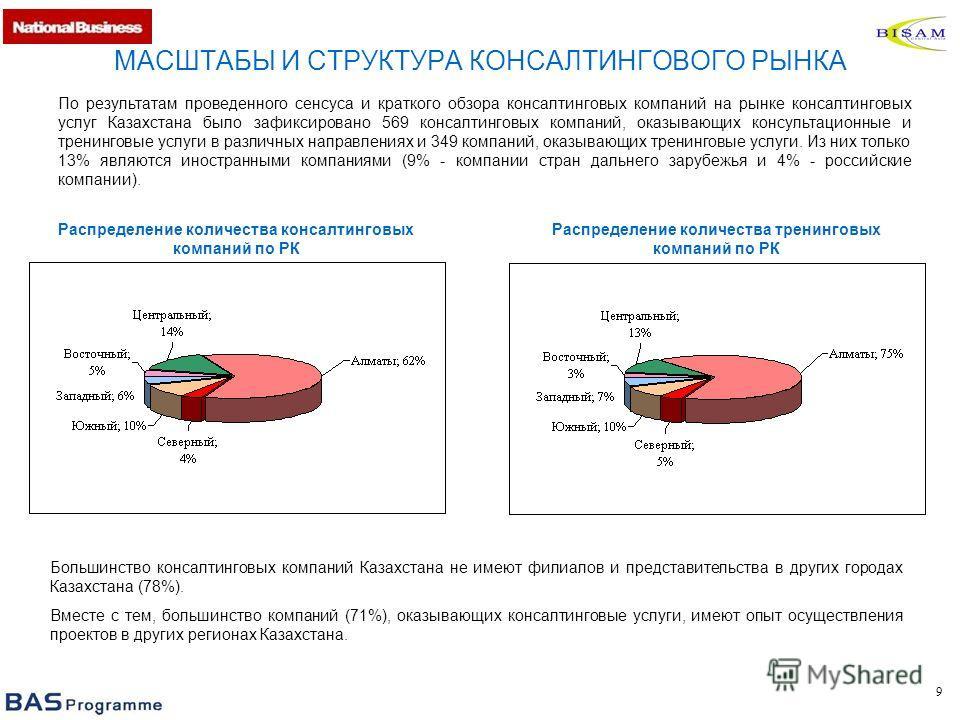 9 МАСШТАБЫ И СТРУКТУРА КОНСАЛТИНГОВОГО РЫНКА По результатам проведенного сенсуса и краткого обзора консалтинговых компаний на рынке консалтинговых услуг Казахстана было зафиксировано 569 консалтинговых компаний, оказывающих консультационные и тренинг