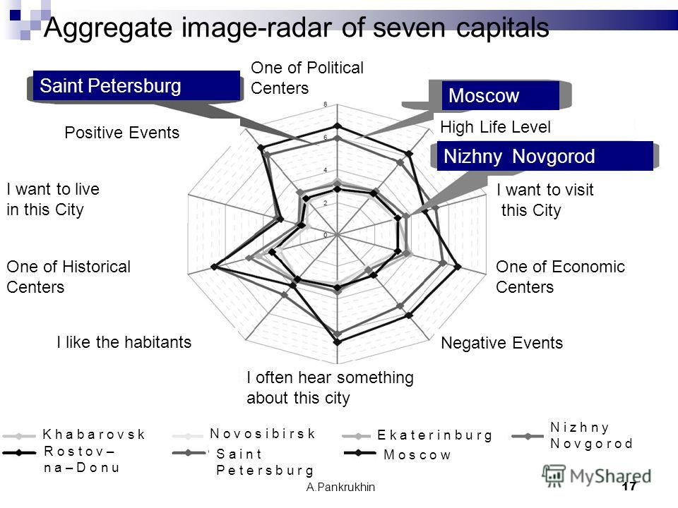 A.Pankrukhin 17 Aggregate image-radar of seven capitals One of Political Centers I want to visit this City One of Economic Centers High Life Level Negative Events Positive Events I want to live in this City One of Historical Centers I often hear some