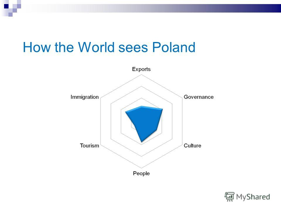 How the World sees Poland