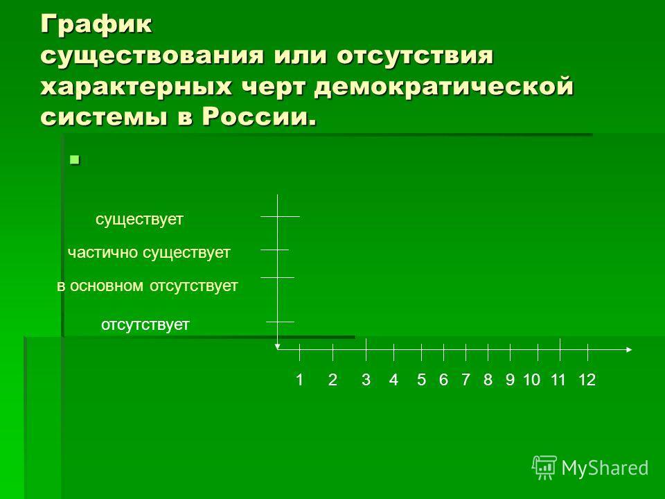 График существования или отсутствия характерных черт демократической системы в России. 123456789101112 существует частично существует в основном отсутствует отсутствует