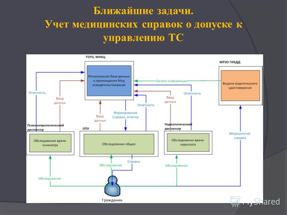 Ближайшие задачи. Учет медицинских справок о допуске к управлению ТС