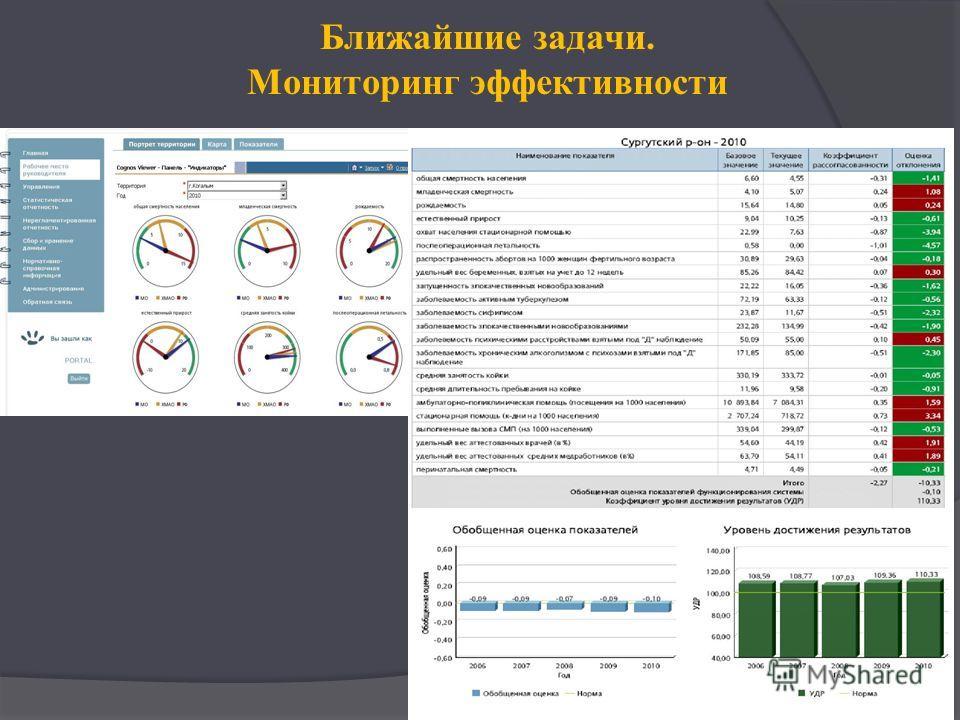 Ближайшие задачи. Мониторинг эффективности
