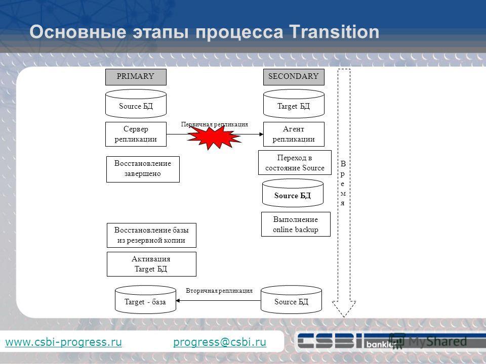 www.csbi-progress.ruwww.csbi-progress.ru progress@csbi.ruprogress@csbi.ru target.repl.properties [agent] name=agent1 database=sports listener-minport=4387 listener-maxport=4500 [transition] database-role=reverse restart-after-transition=1 normal-star