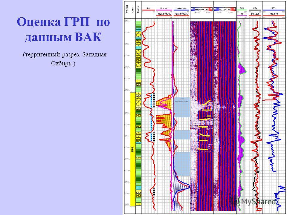 Оценка ГРП по данным ВАК (терригенный разрез, Западная Сибирь )