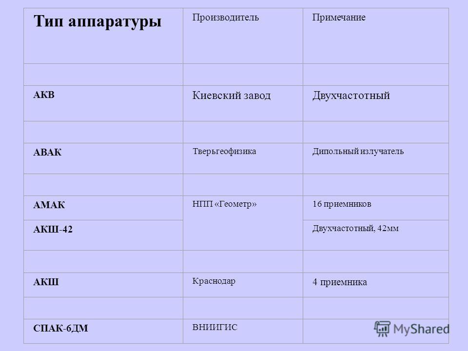 Тип аппаратуры ПроизводительПримечание АКВ Киевский заводДвухчастотный АВАК ТверьгеофизикаДипольный излучатель АМАК НПП «Геометр»16 приемников АКШ-42 Двухчастотный, 42мм АКШ Краснодар 4 приемника СПАК-6ДМ ВНИИГИС