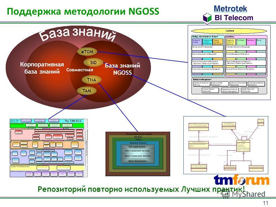 11 Корпоративная база знаний Совместная TNA eTOM TAM Репозиторий повторно используемых Лучших практик! Поддержка методологии NGOSS SID База знаний NGOSS