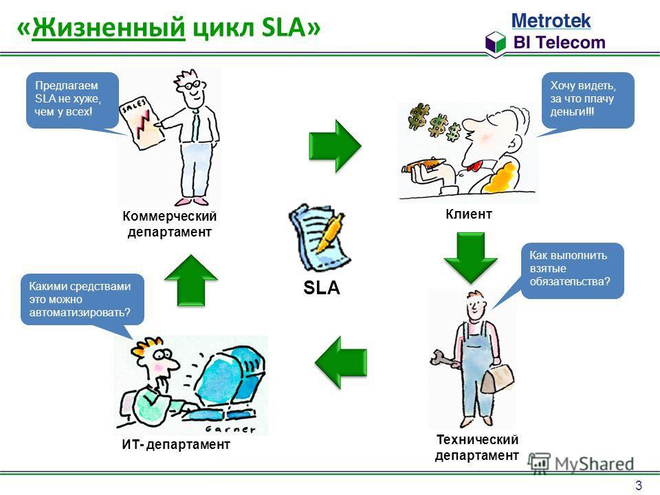 3 «Жизненный цикл SLA» Коммерческий департамент Предлагаем SLA не хуже, чем у всех! SLA Клиент Хочу видеть, за что плачу деньги!!! Технический департамент Как выполнить взятые обязательства? ИТ- департамент Какими средствами это можно автоматизироват