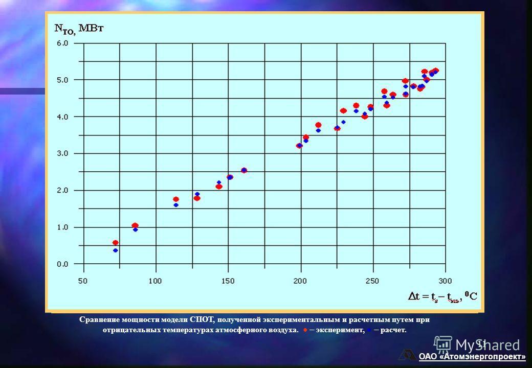ОАО «Атомэнергопроект» 11 Сравнение мощности модели СПОТ, полученной экспериментальным и расчетным путем при отрицательных температурах атмосферного воздуха. эксперимент, расчет.