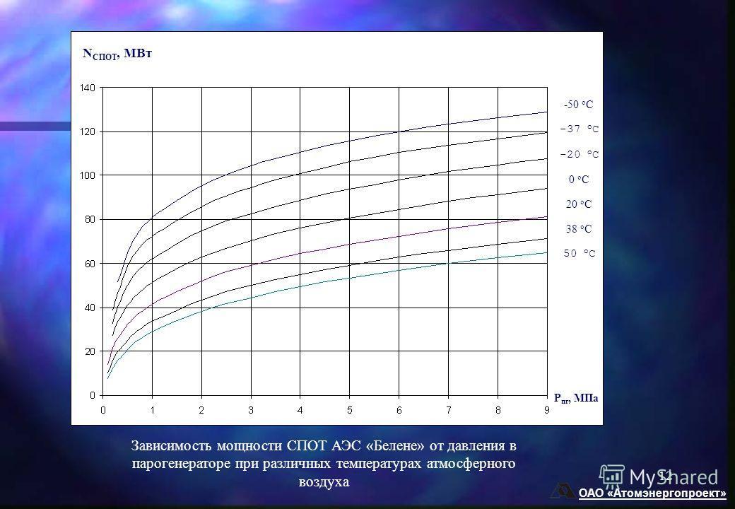 ОАО «Атомэнергопроект» 12 -50 о С -37 о С -20 о С 0 о С 20 о С 38 о С 50 о С Р пг, МПа N СПОТ, МВт Зависимость мощности СПОТ АЭС «Белене» от давления в парогенераторе при различных температурах атмосферного воздуха