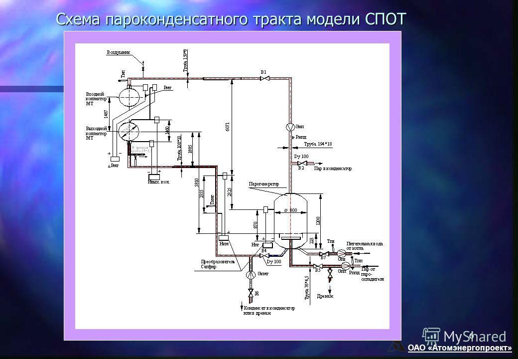 ОАО «Атомэнергопроект» 6 Схема пароконденсатного тракта модели СПОТ