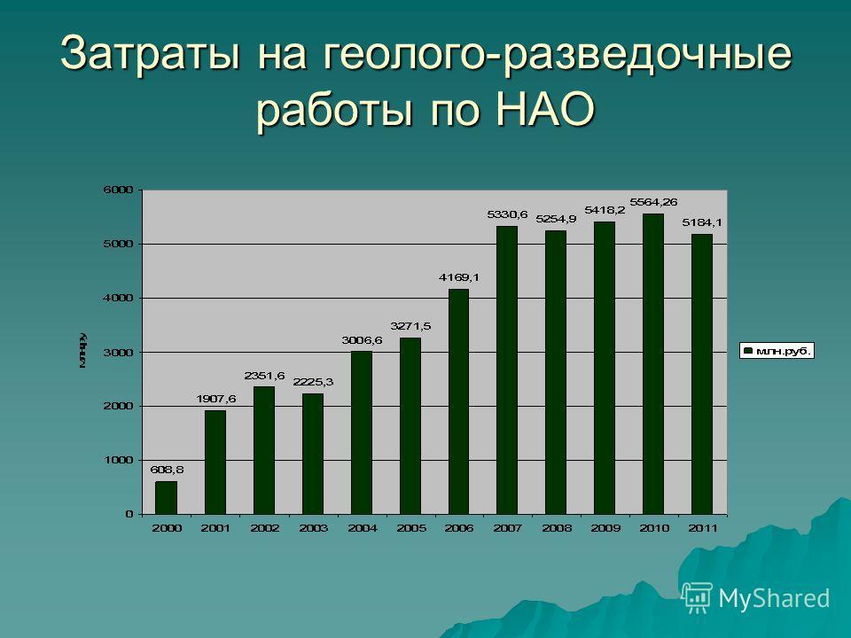 Затраты на геолого-разведочные работы по НАО