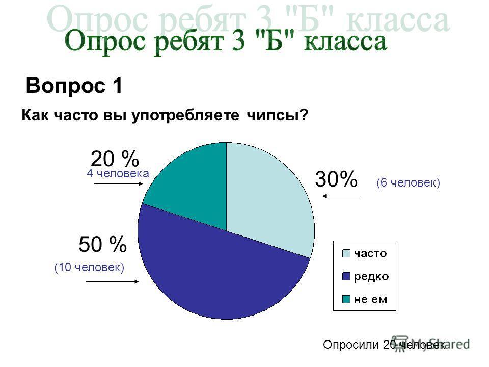 Вопрос 1 Как часто вы употребляете чипсы? 50 % 20 % 30% (6 человек) Опросили 20 человек (10 человек) 4 человека