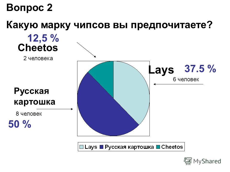 Вопрос 2 Какую марку чипсов вы предпочитаете? Lays Русская картошка Cheetos 37.5 % 6 человек 50 % 8 человек 12,5 % 2 человека