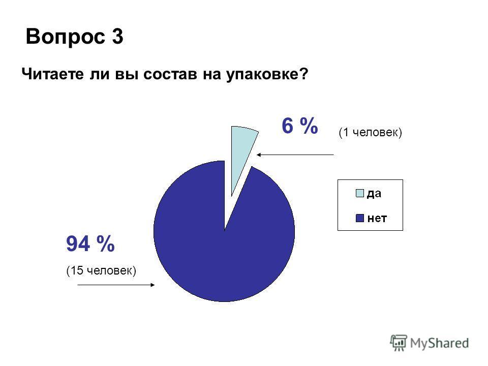Вопрос 3 Читаете ли вы состав на упаковке? 94 % 6 % (1 человек) (15 человек)