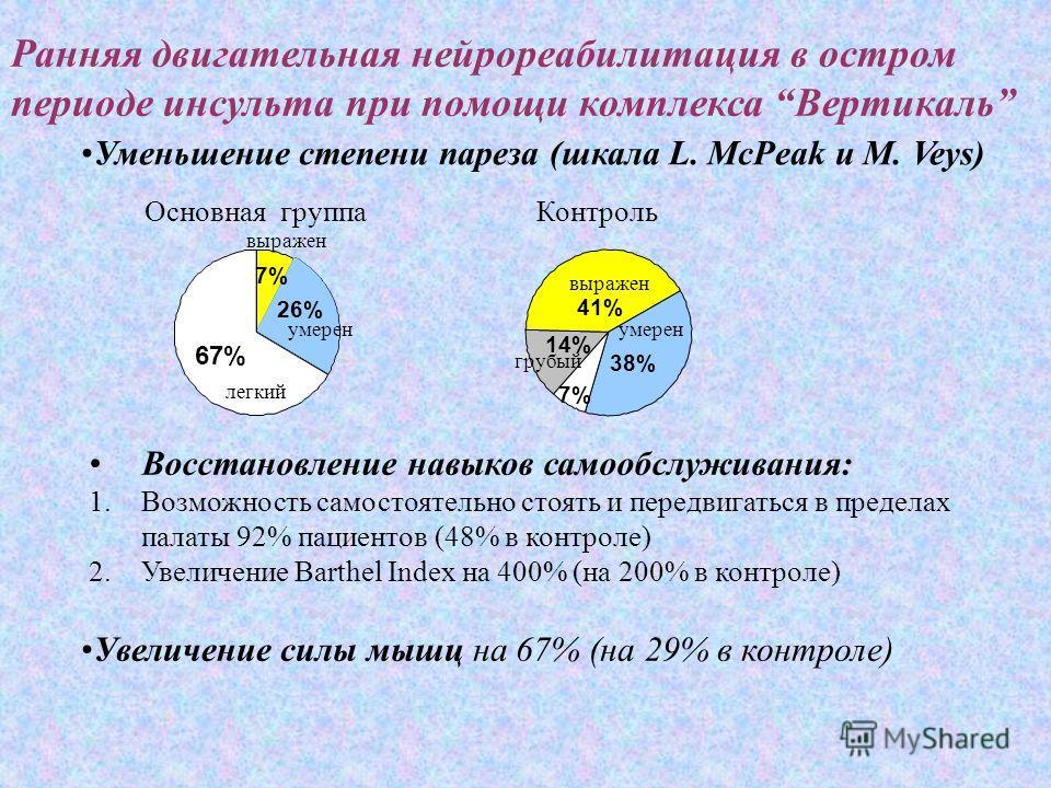 Ранняя двигательная нейрореабилитация в остром периоде инсульта при помощи комплекса Вертикаль 67% 7% 26% Уменьшение степени пареза (шкала L. McPeak и М. Veys) легкий умерен выражен Основная группаКонтроль 7% 14% 41% 38% грубый выражен умерен Восстан