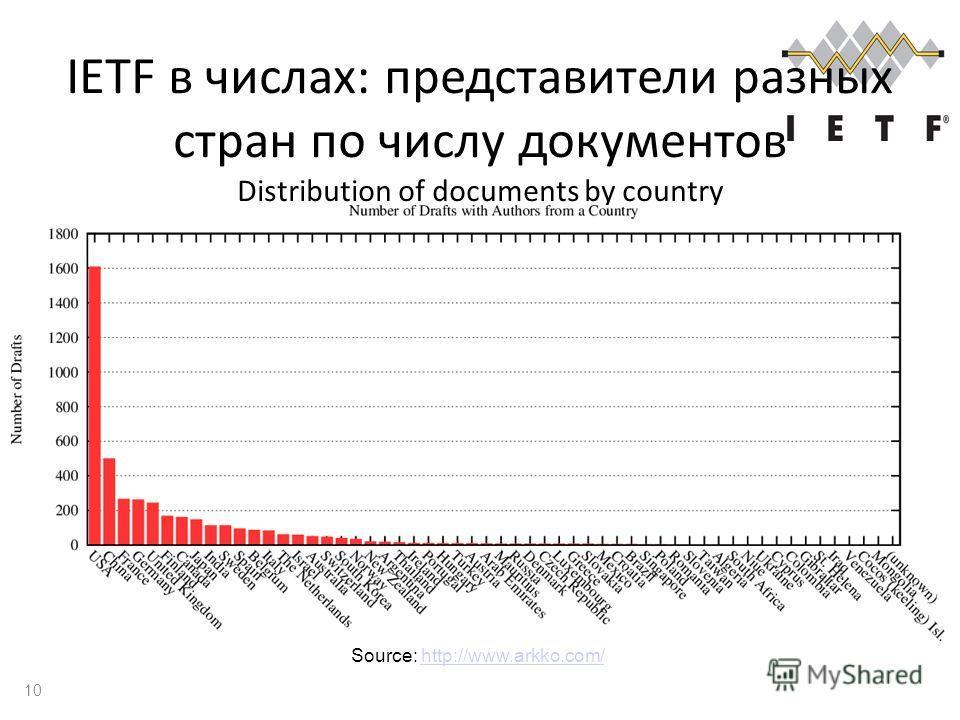 IETF в числах: представители разных стран по числу документов Distribution of documents by country 10 Source: http://www.arkko.com/http://www.arkko.com/