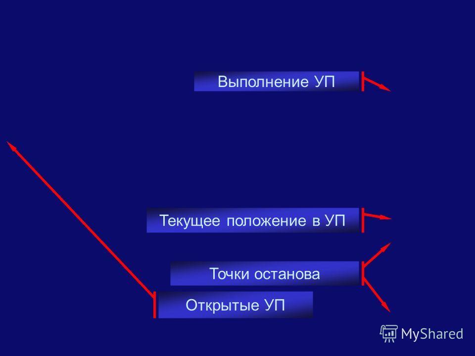 Открытые УП Точки останова Текущее положение в УП Выполнение УП