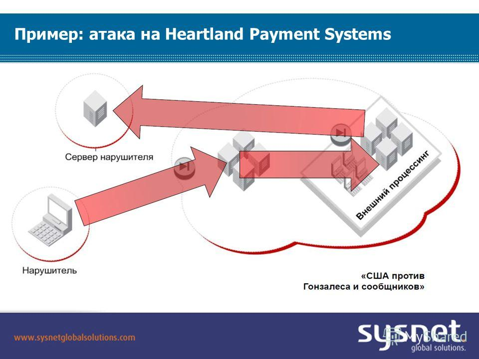 SYSNET 2009. All Rights Reserved. Confidential. Not For Distribution. Пример: атака на Heartland Payment Systems