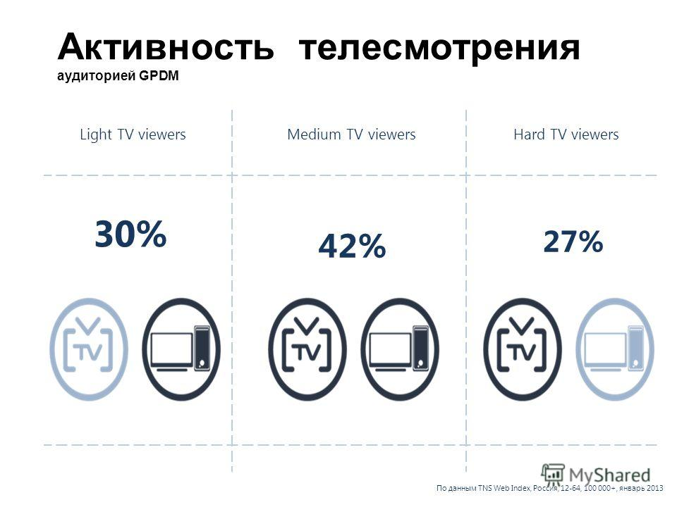 Light TV viewersMedium TV viewersHard TV viewers Активность телесмотрения аудиторией GPDM 30% 42% 27% По данным TNS Web Index, Россия, 12-64, 100 000+, январь 2013