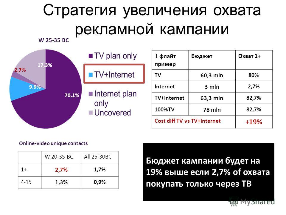 W 20-35 BCAll 25-30BC 1+ 2,7% 1,7% 4-15 1,3% 0,9% 70,1% 9,9% 17,3% 2,7% W 25-35 BC Online-video unique contacts 1 флайт пример БюджетОхват 1+ TV 60,3 mln 80% Internet 3 mln 2,7% TV+Internet 63,3 mln 82,7% 100%TV 78 mln 82,7% Cost diff TV vs TV+Intern