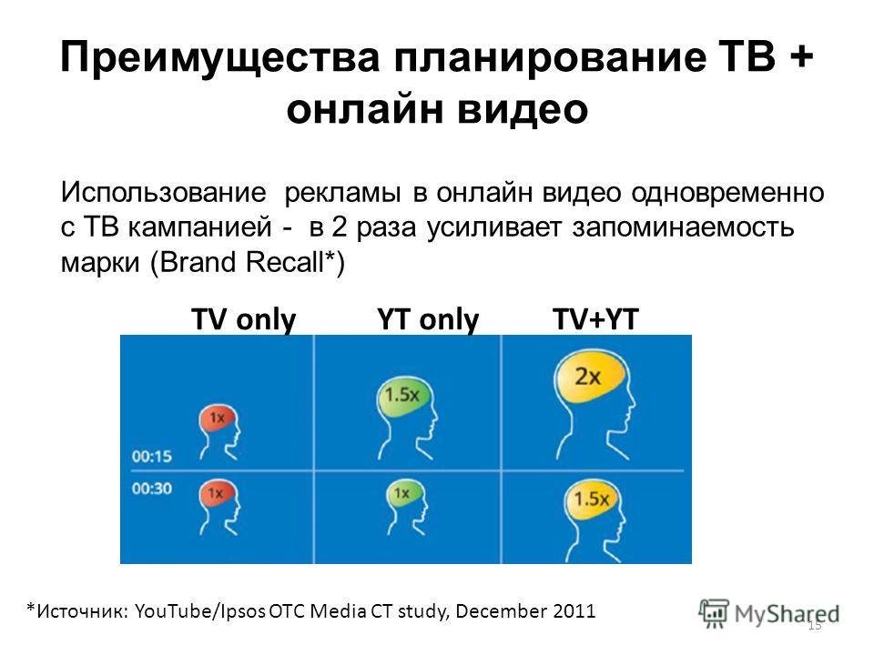 Преимущества планирование ТВ + онлайн видео 15 Использование рекламы в онлайн видео одновременно с ТВ кампанией - в 2 раза усиливает запоминаемость марки (Brand Recall*) TV onlyYT only TV+YT *Источник: YouTube/Ipsos OTC Media CT study, December 2011