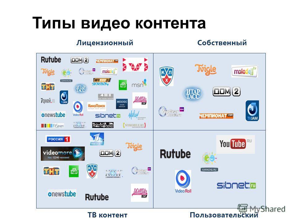 Типы видео контента Лицензионный ТВ контент Собственный Пользовательский