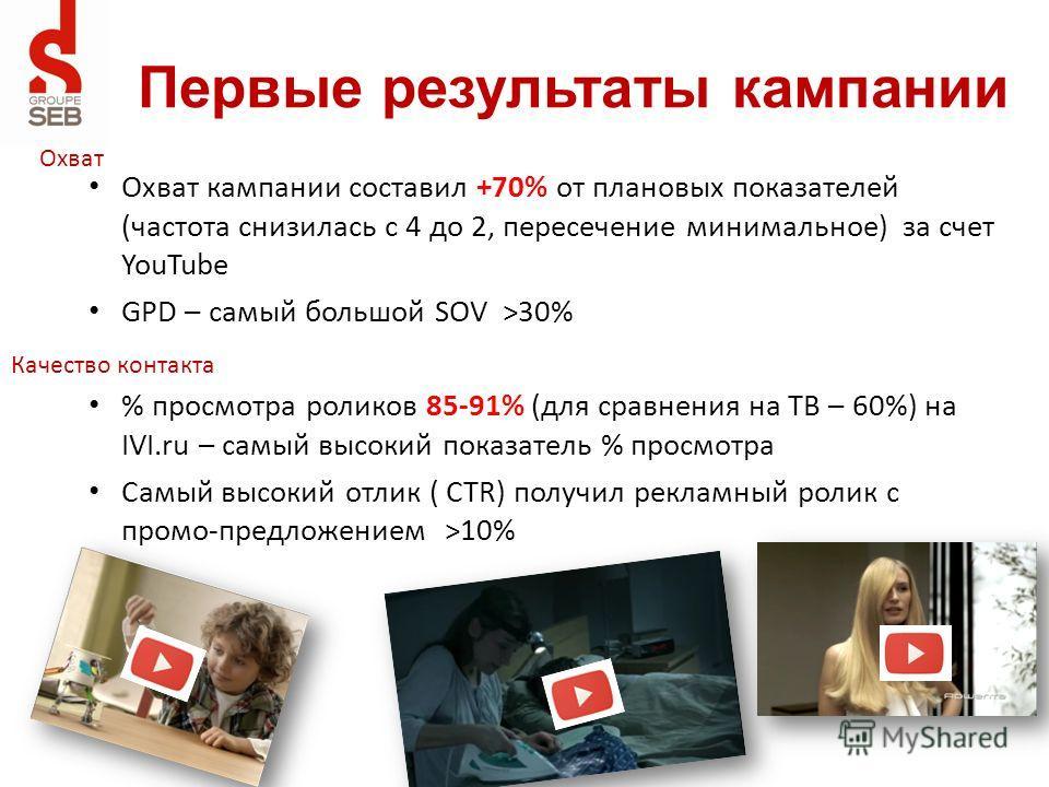 Охват кампании составил +70% от плановых показателей (частота снизилась с 4 до 2, пересечение минимальное) за счет YouTube GPD – самый большой SOV >30% % просмотра роликов 85-91% (для сравнения на ТВ – 60%) на IVI.ru – самый высокий показатель % прос