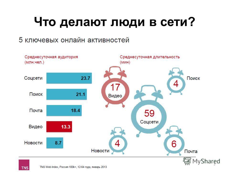 Что делают люди в сети? 3