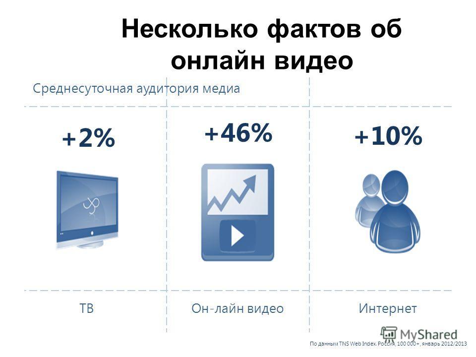 Среднесуточная аудитория медиа +2% +46% +10% ТВОн-лайн видеоИнтернет По данным TNS Web Index. Россия, 100 000+, январь 2012/2013 Несколько фактов об онлайн видео