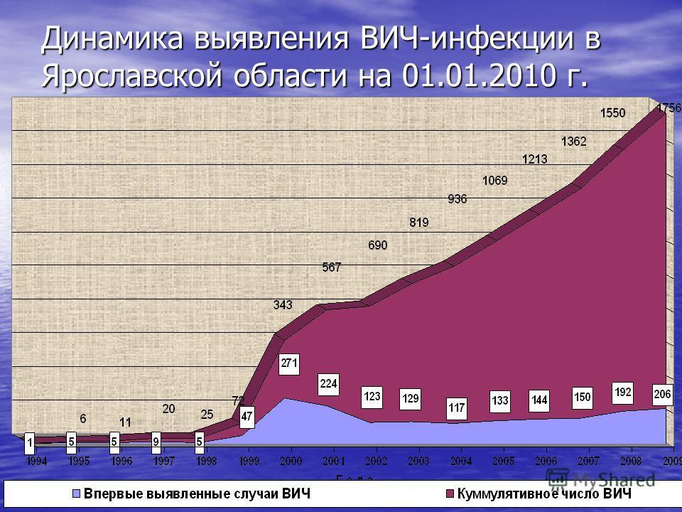 Динамика выявления ВИЧ-инфекции в Ярославской области на 01.01.2010 г. (абс. ч.)