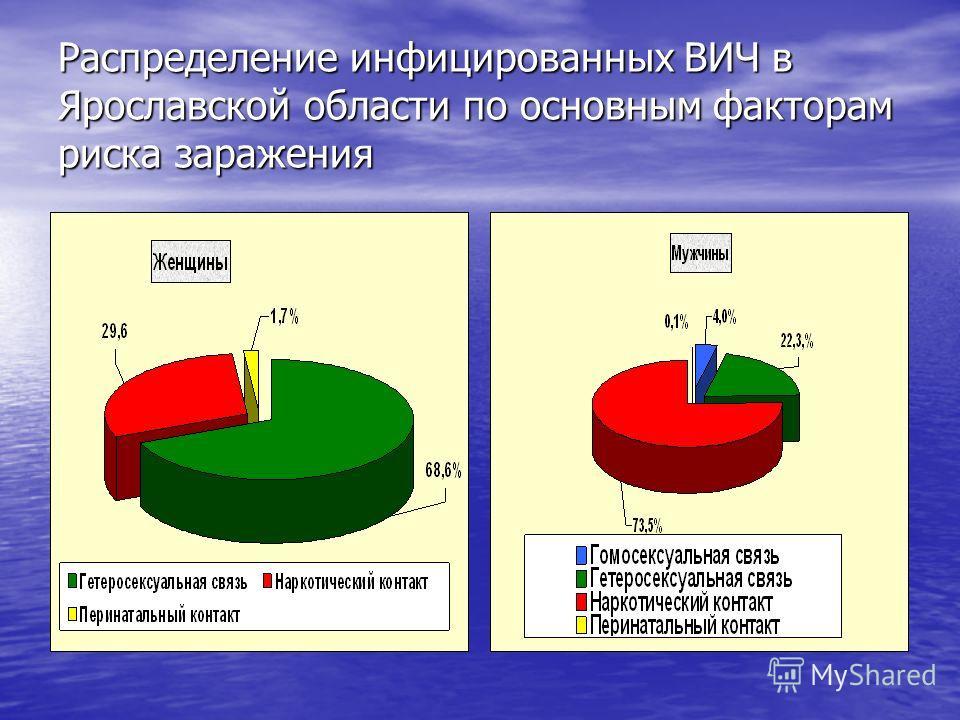 Распределение инфицированных ВИЧ в Ярославской области по основным факторам риска заражения