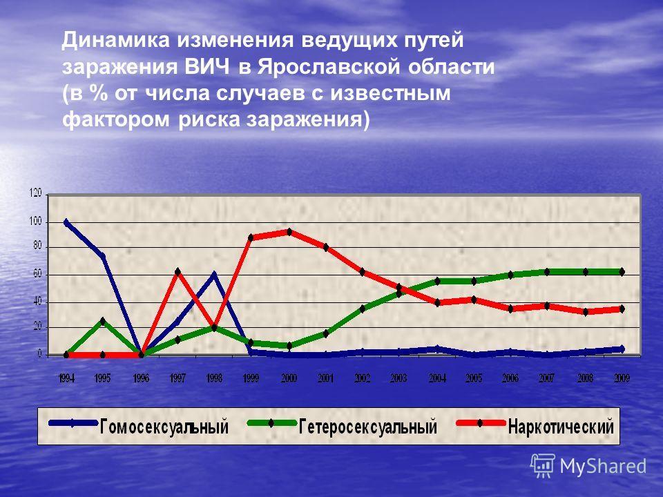 Динамика изменения ведущих путей заражения ВИЧ в Ярославской области (в % от числа случаев с известным фактором риска заражения)