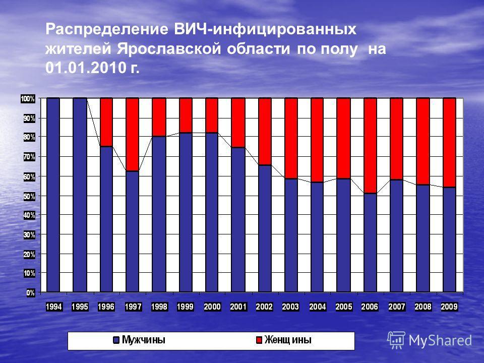 Распределение ВИЧ-инфицированных жителей Ярославской области по полу на 01.01.2010 г.