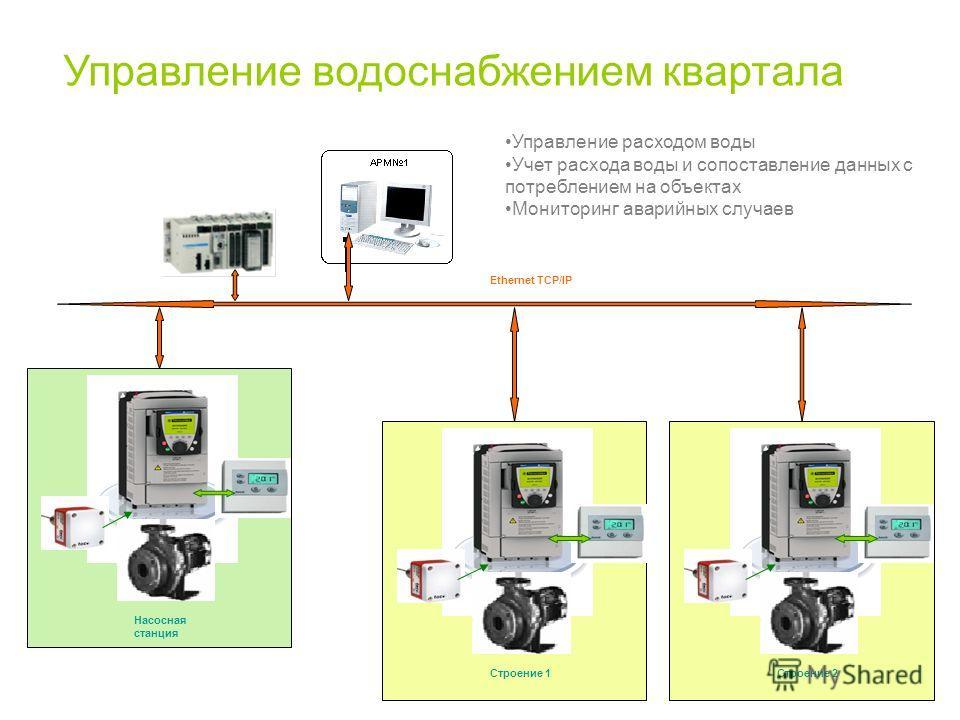 Управление водоснабжением квартала Управление расходом воды Учет расхода воды и сопоставление данных с потреблением на объектах Мониторинг аварийных случаев Ethernet TCP/IP Строение 1Строение 2 Насосная станция