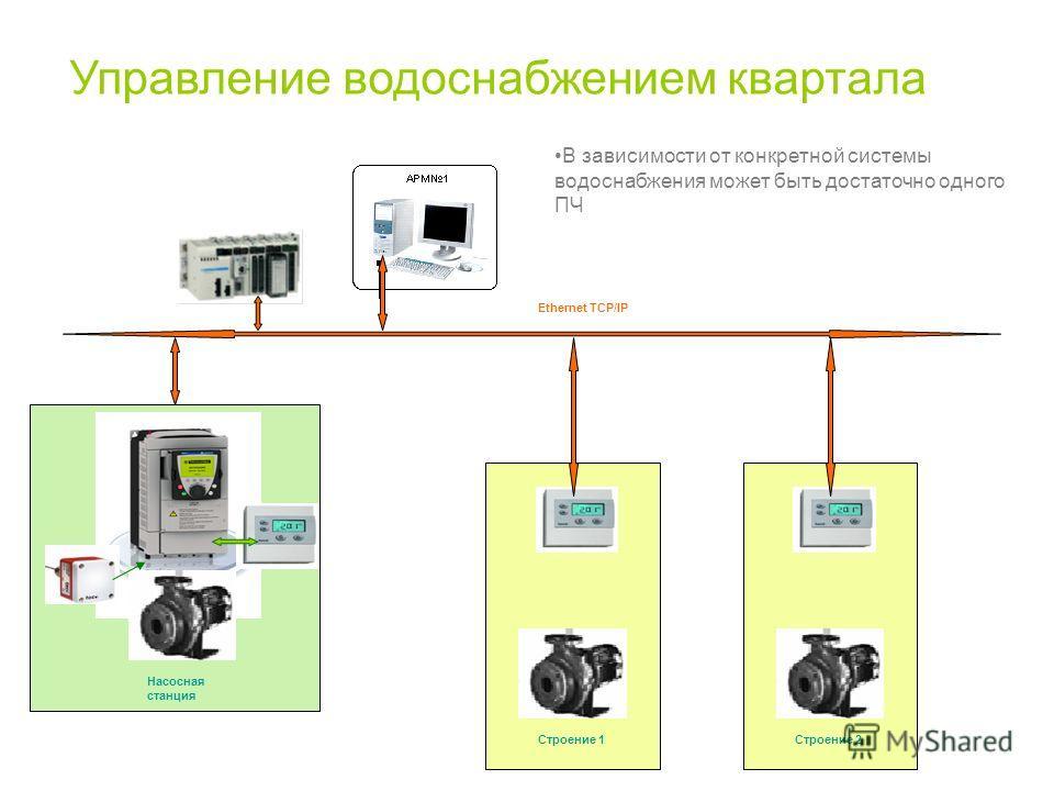 Управление водоснабжением квартала В зависимости от конкретной системы водоснабжения может быть достаточно одного ПЧ Ethernet TCP/IP Строение 1 Насосная станция Строение 2