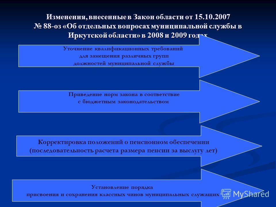 Изменения, внесенные в Закон области от 15.10.2007 88-оз «Об отдельных вопросах муниципальной службы в Иркутской области» в 2008 и 2009 годах Уточнение квалификационных требований для замещения различных групп должностей муниципальной службы Корректи