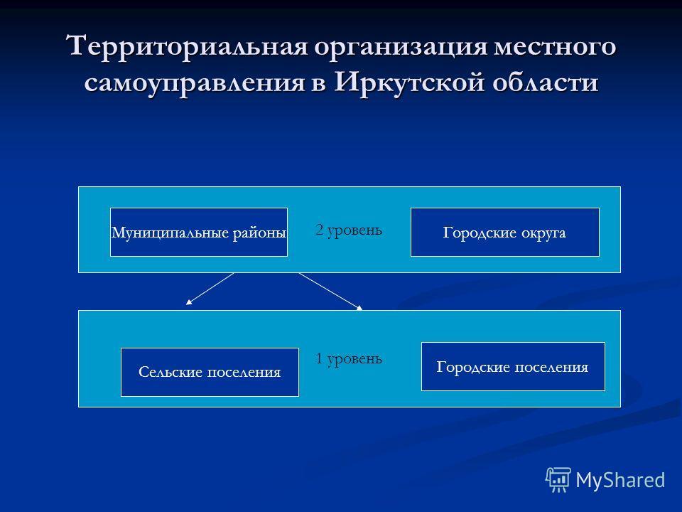 Территориальная организация местного самоуправления в Иркутской области 2 уровень Муниципальные районыГородские округа 1 уровень Сельские поселения Городские поселения