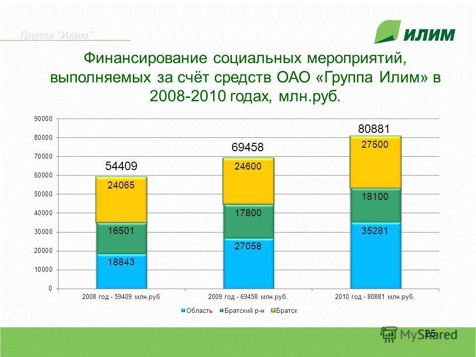 Финансирование социальных мероприятий, выполняемых за счёт средств ОАО «Группа Илим» в 2008-2010 годах, млн.руб. 25