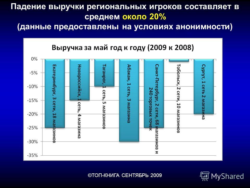 ©ТОП-КНИГА СЕНТЯБРЬ 2009 Падение выручки региональных игроков составляет в среднем около 20% (данные предоставлены на условиях анонимности)