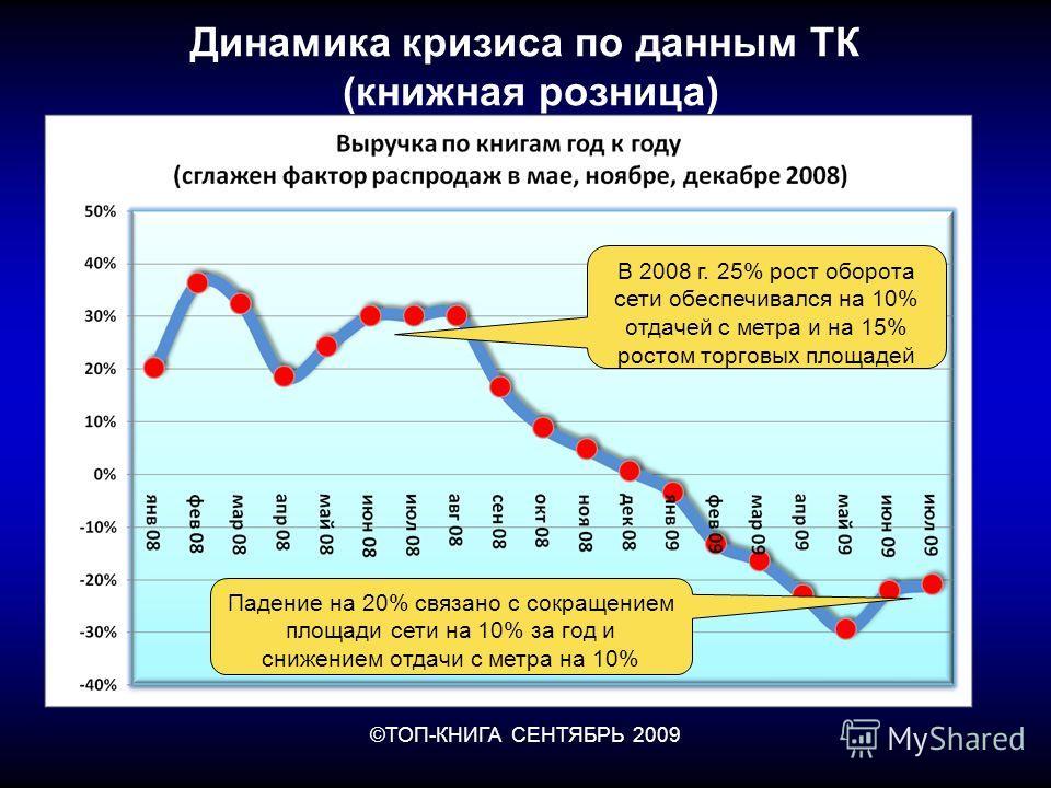 ©ТОП-КНИГА СЕНТЯБРЬ 2009 Динамика кризиса по данным ТК (книжная розница) Падение на 20% связано с сокращением площади сети на 10% за год и снижением отдачи с метра на 10% В 2008 г. 25% рост оборота сети обеспечивался на 10% отдачей с метра и на 15% р