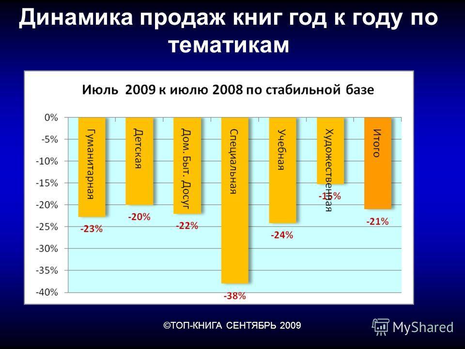 ©ТОП-КНИГА СЕНТЯБРЬ 2009 Динамика продаж книг год к году по тематикам
