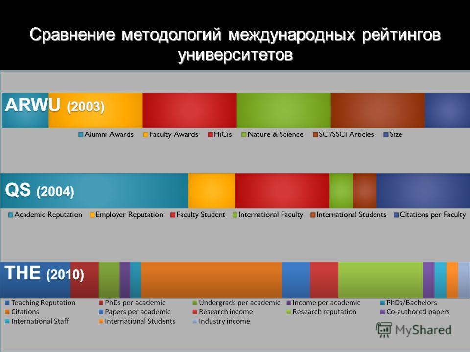 Сравнение методологий международных рейтингов университетов