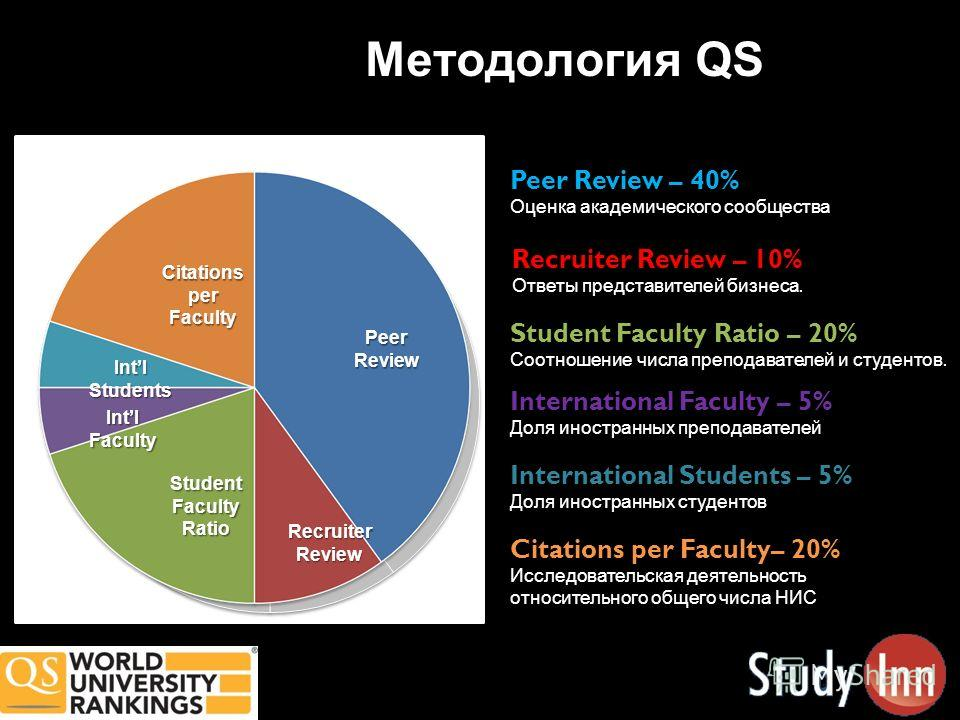 Методология QS Peer Review – 40% Оценка академического сообщества Recruiter Review – 10% Ответы представителей бизнеса. International Faculty – 5% Доля иностранных преподавателей International Students – 5% Доля иностранных студентов Student Faculty