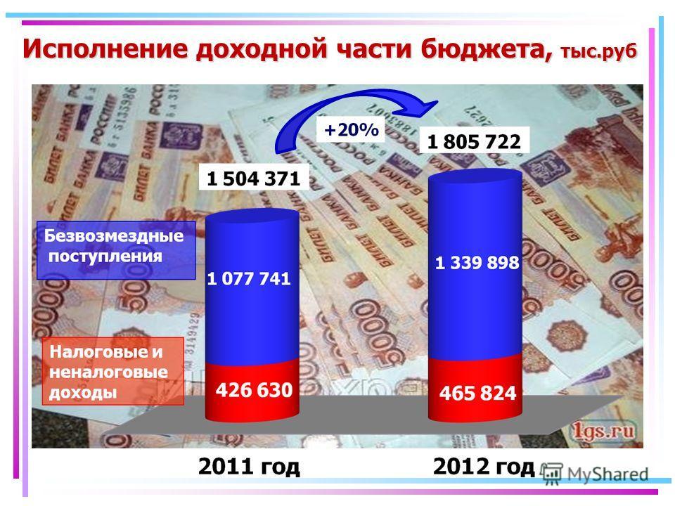 Исполнение доходной части бюджета, тыс.руб