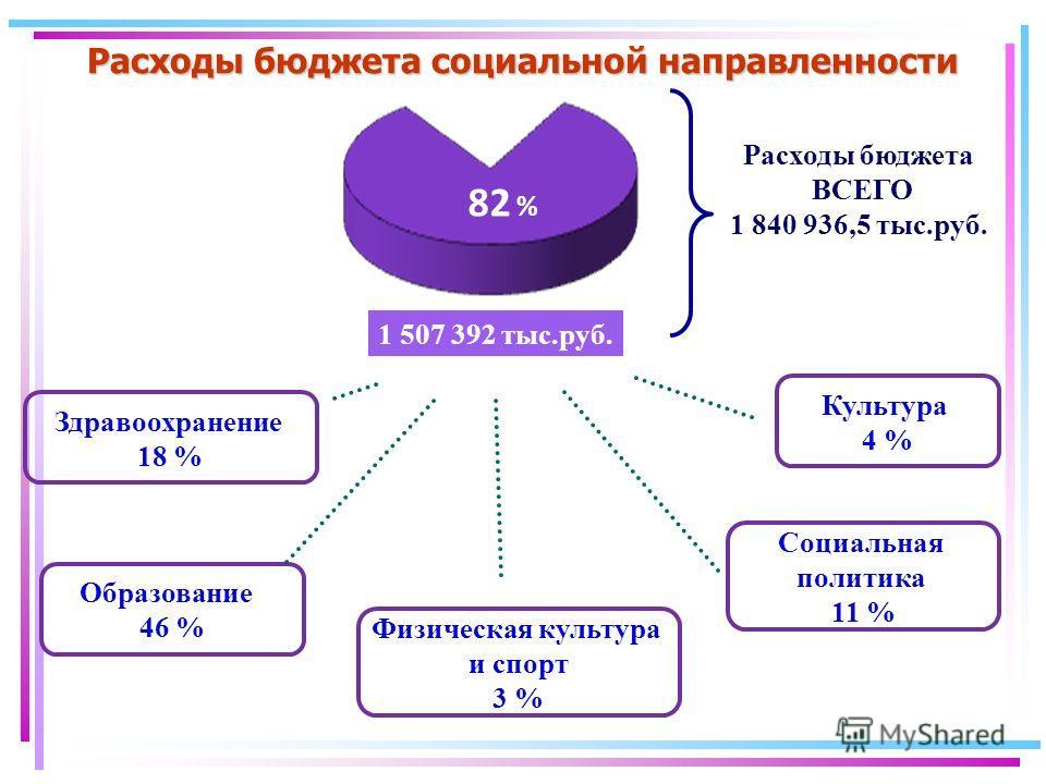 Расходы бюджета социальной направленности 82 % Образование 46 % Здравоохранение 18 % Социальная политика 11 % Культура 4 % Физическая культура и спорт 3 % Расходы бюджета ВСЕГО 1 840 936,5 тыс.руб. 1 507 392 тыс.руб.