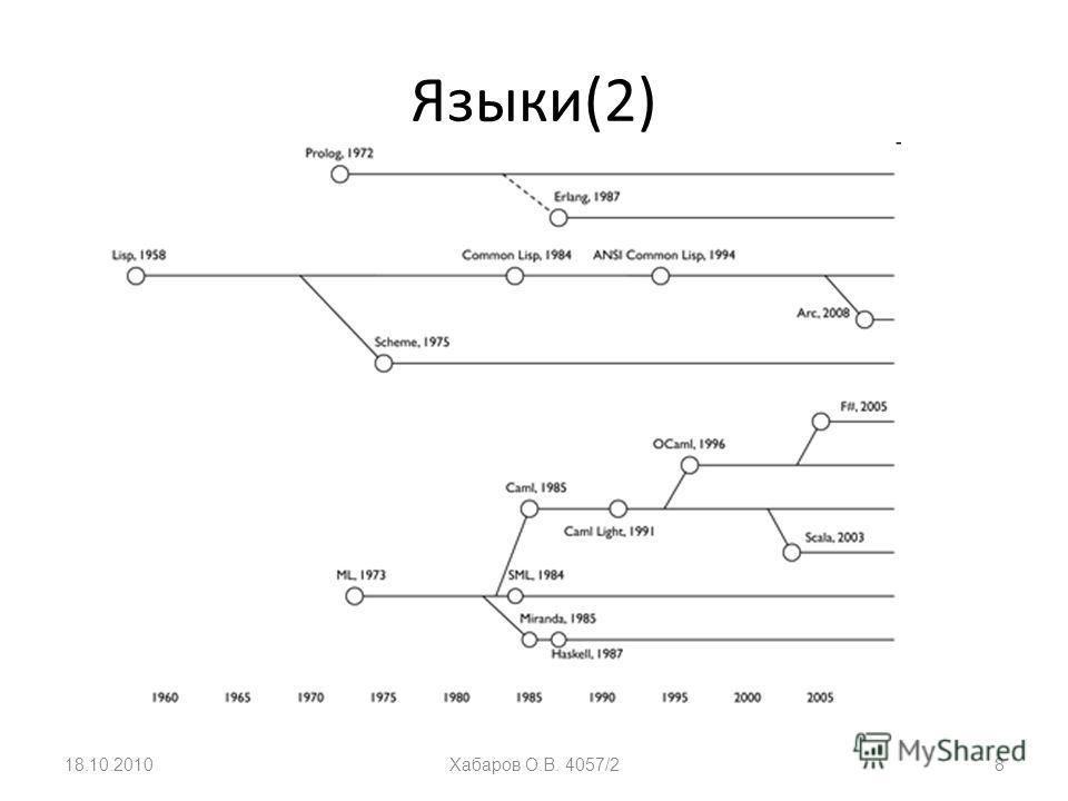 Языки(2) 18.10.2010Хабаров О.В. 4057/28