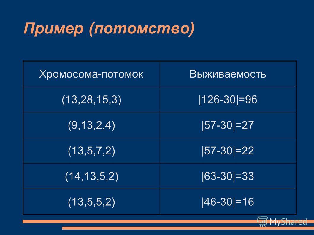 Пример (потомство) Хромосома-потомокВыживаемость (13,28,15,3)|126-30|=96 (9,13,2,4)|57-30|=27 (13,5,7,2)|57-30|=22 (14,13,5,2)|63-30|=33 (13,5,5,2)|46-30|=16