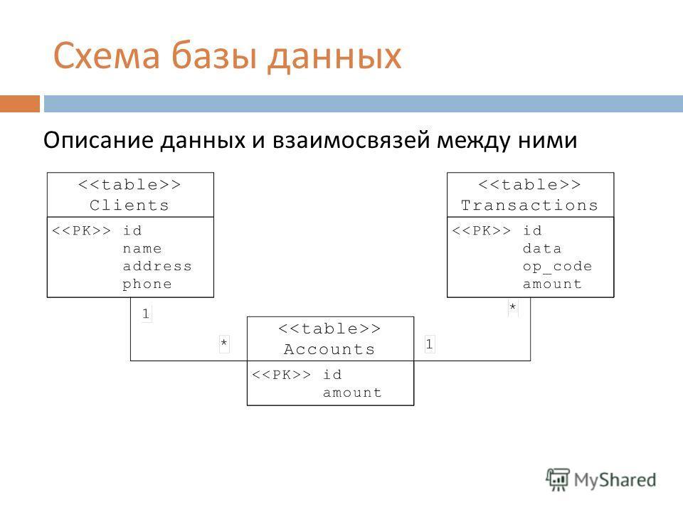 Схема базы данных Описание данных и взаимосвязей между ними